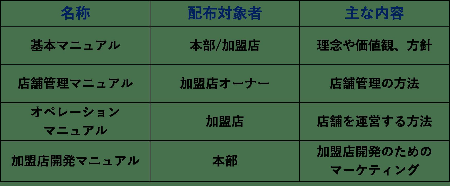 マニュアルの種類例(仕組み経営の資料から抜粋)