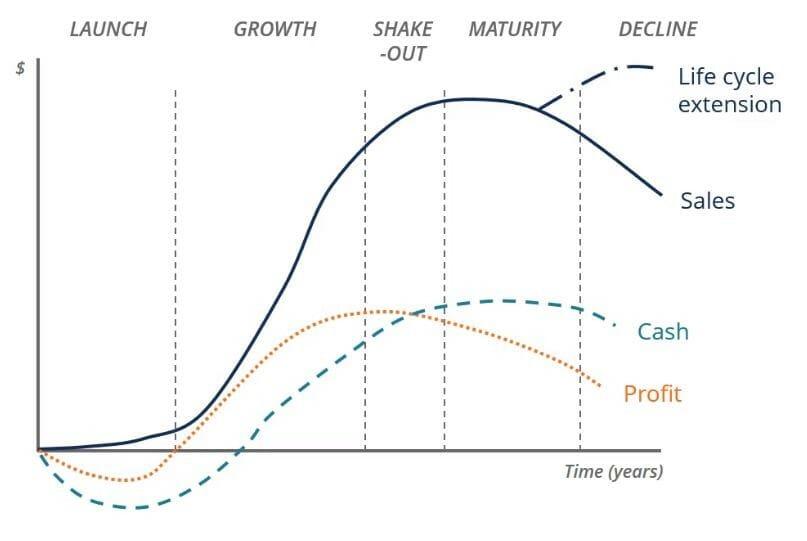 ビジネスのライフサイクル