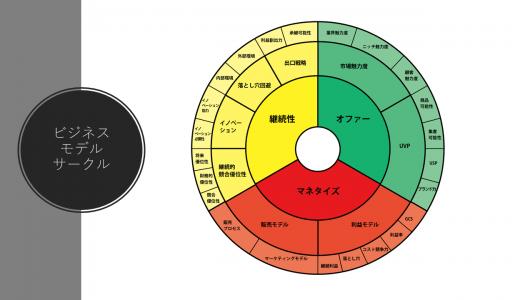 職人型ビジネスモデルの兆候【ビジネスモデル体系化教室】