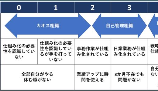 自己成長型組織への5つの自己評価ポイント