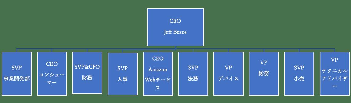 アマゾンの組織図