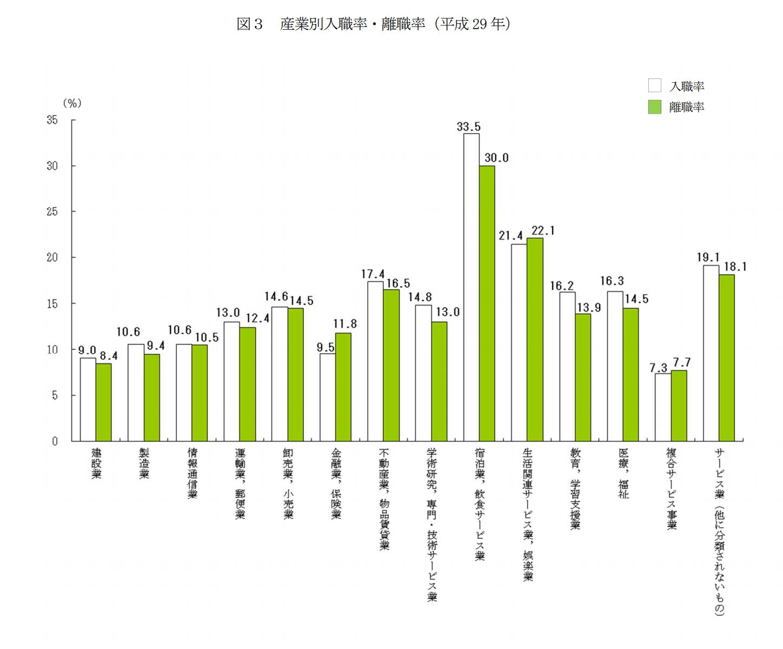 2018年の産業別の離職率