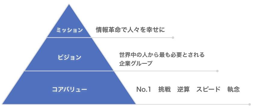 ソフトバンク経営理念