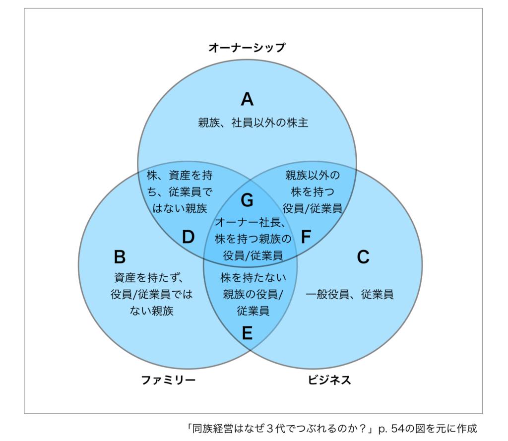同族経営の三円モデル