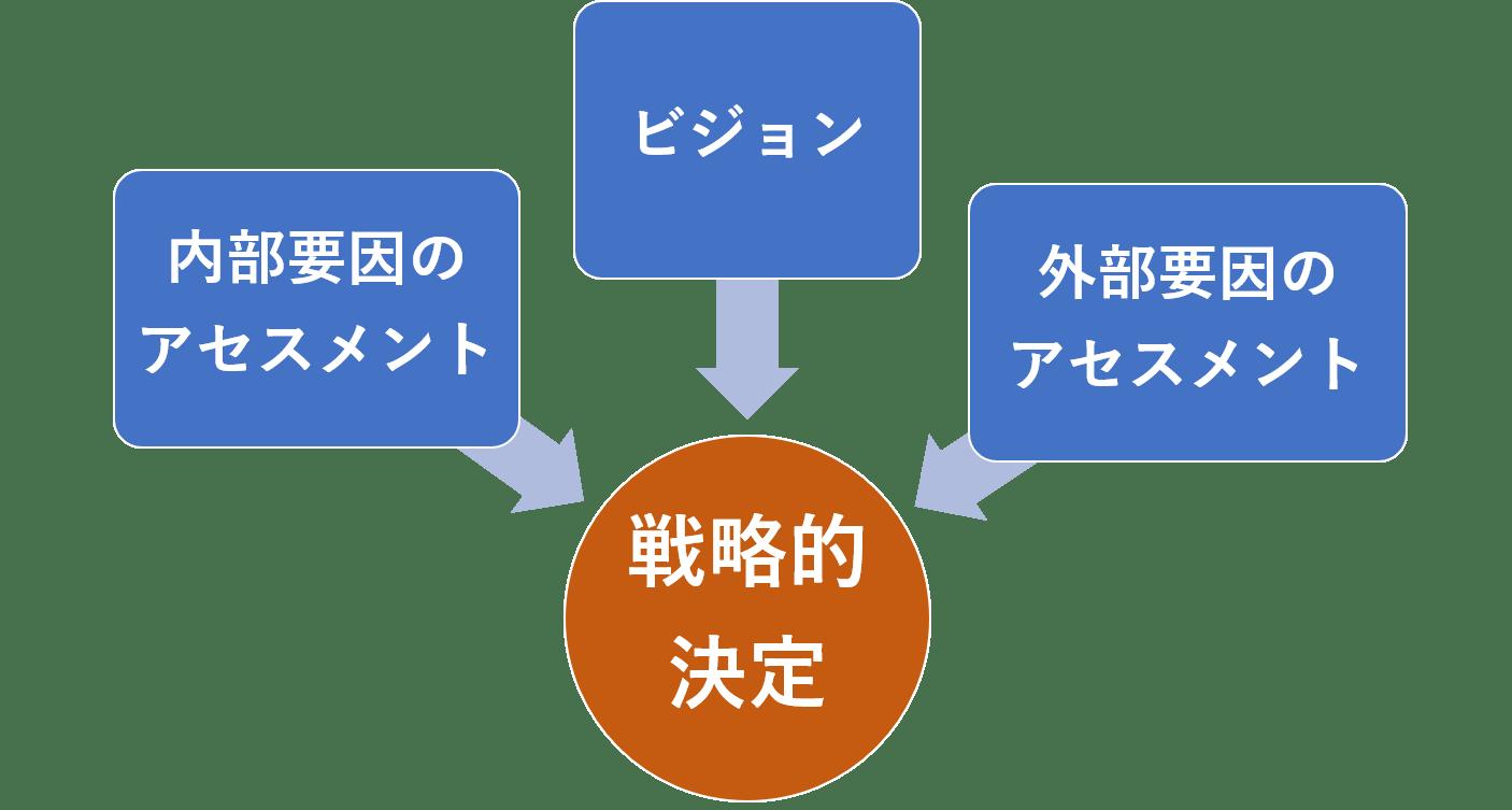 ジムコリンズによる戦略決定のプロセス