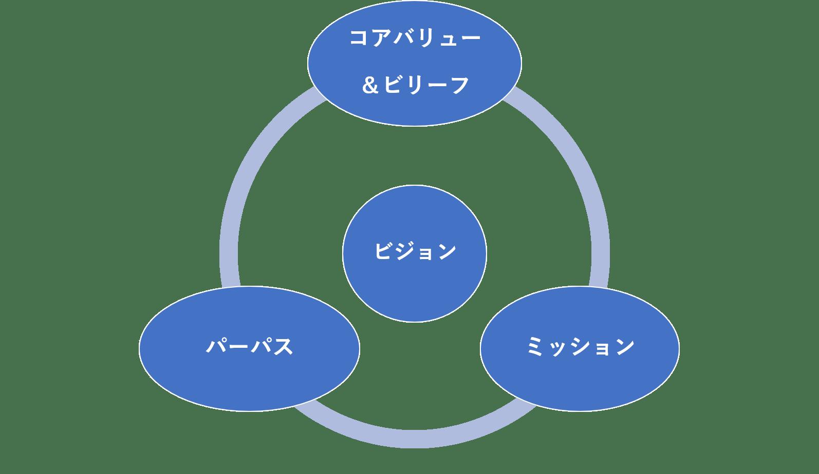 ジムコリンズのビジョンフレームワーク