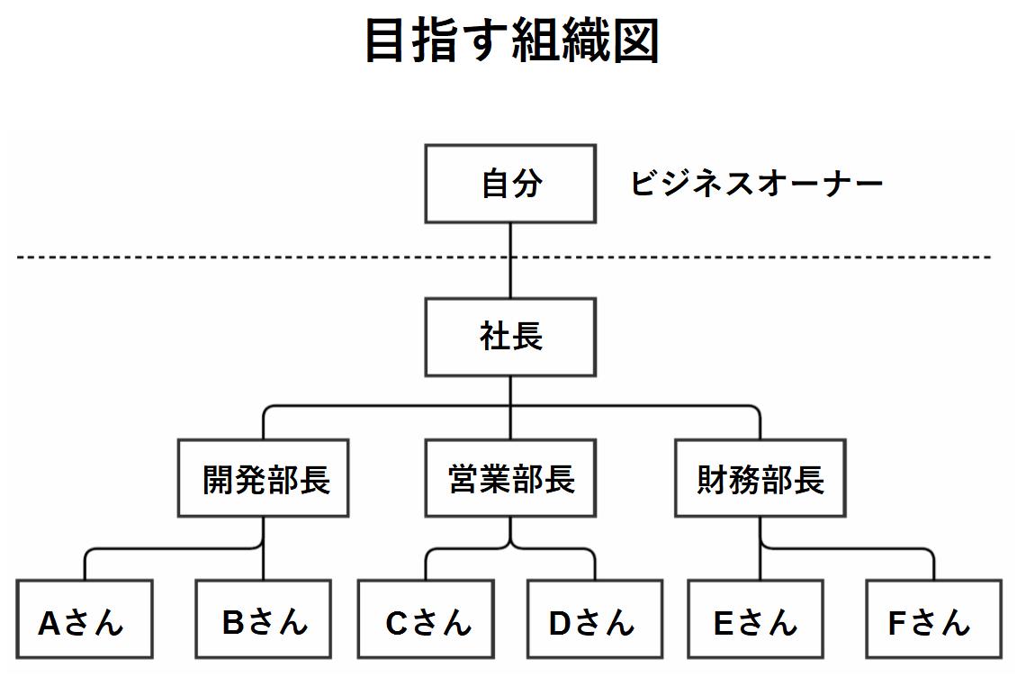 目指す組織図