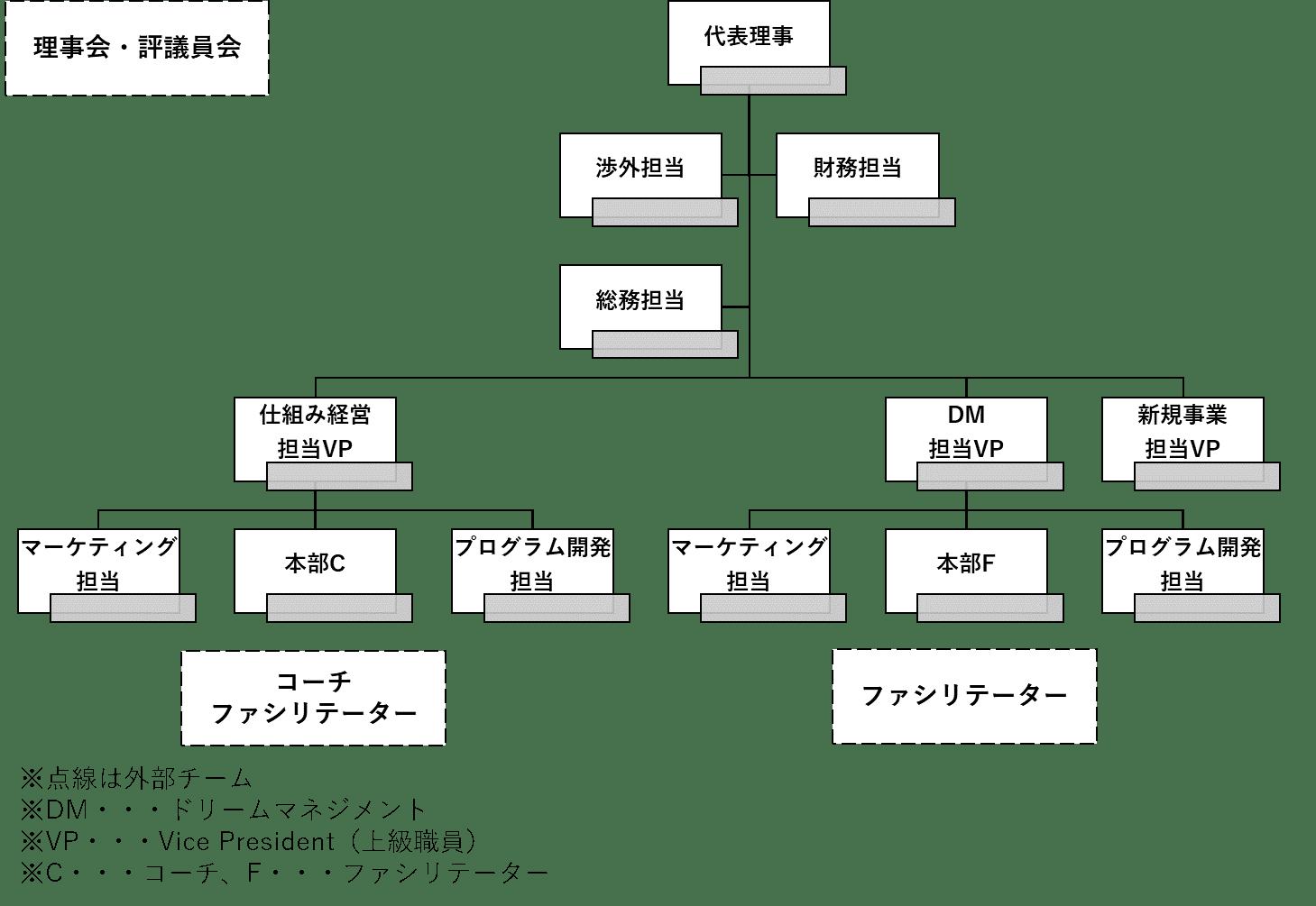 JFEの組織図