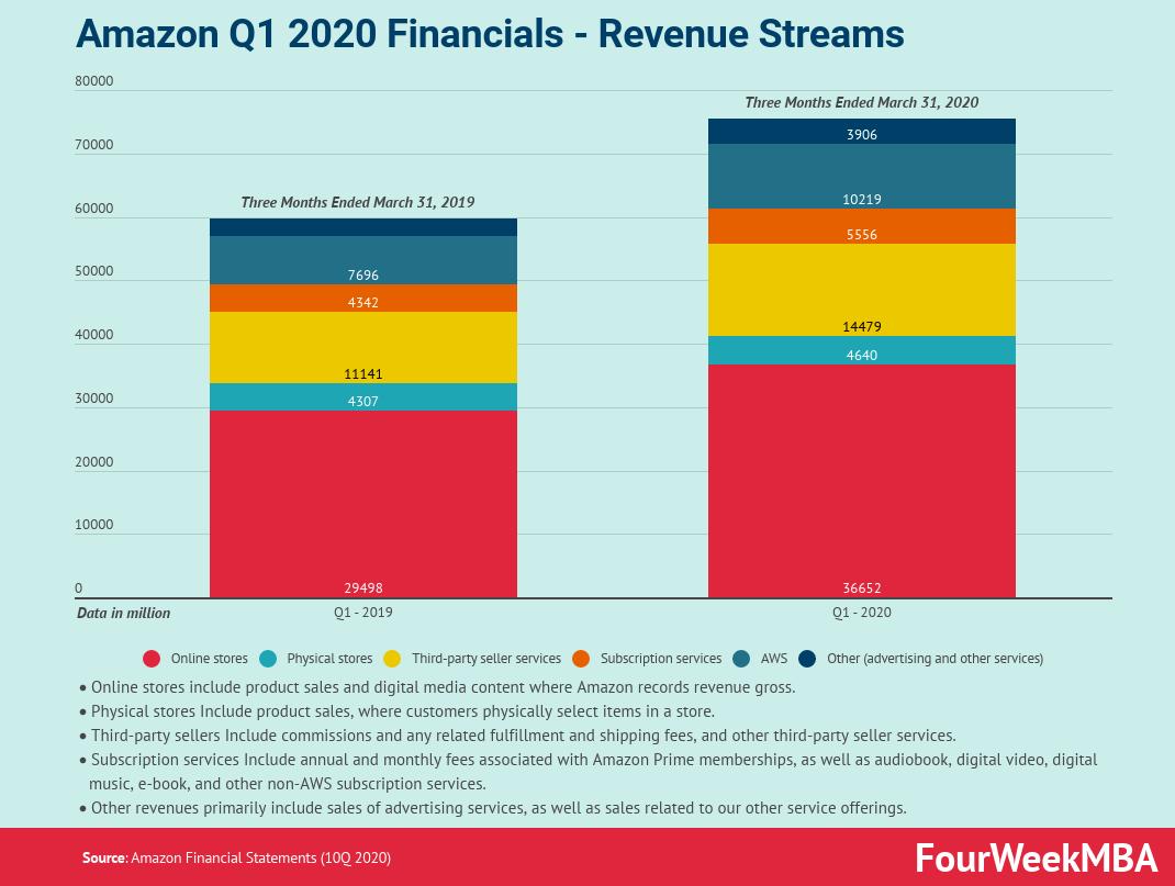 2020年のアマゾンの収益