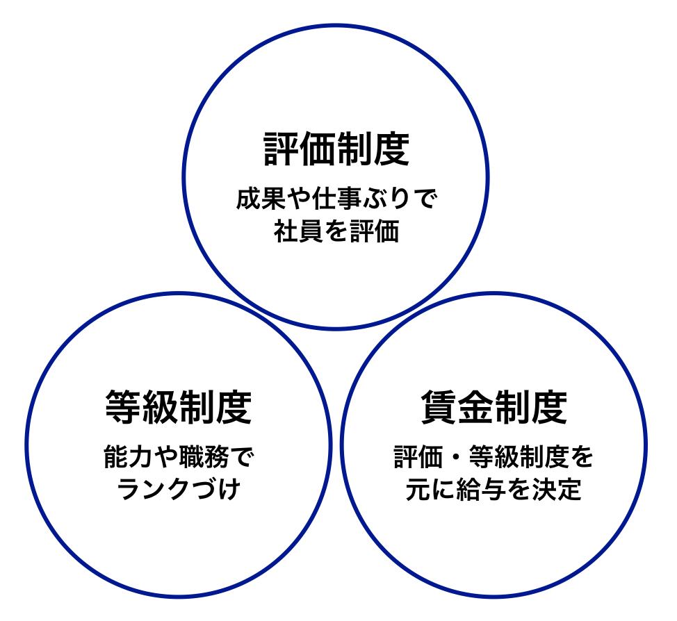 人事制度の種類