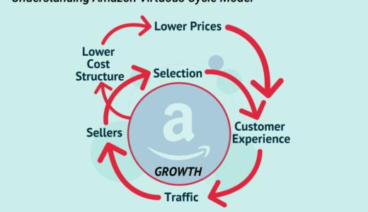 【アマゾンの経営戦略】必ず事業を成長させる好循環戦略とは