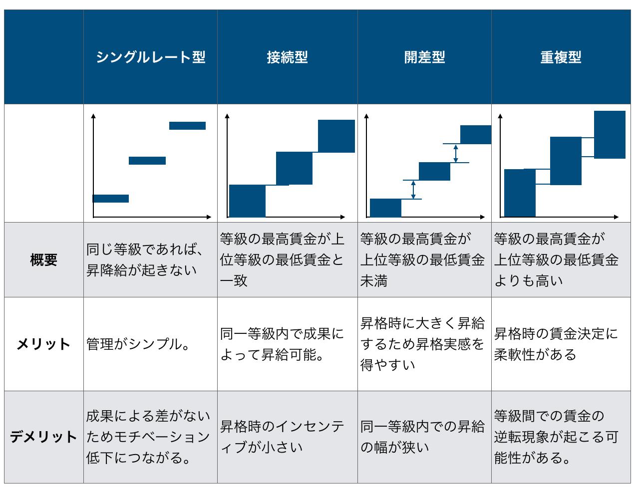 賃金制度の設計、賃金テーブルの種類