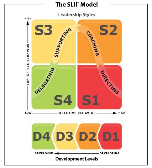 1分間リーダーシップ、状況対応型リーダーシップ論