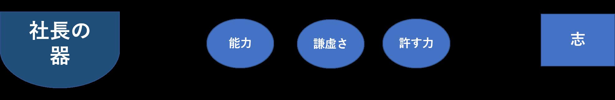 社長の器の方程式