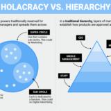 【完全解説】自律型組織とは?階層型との違いや種類や作り方