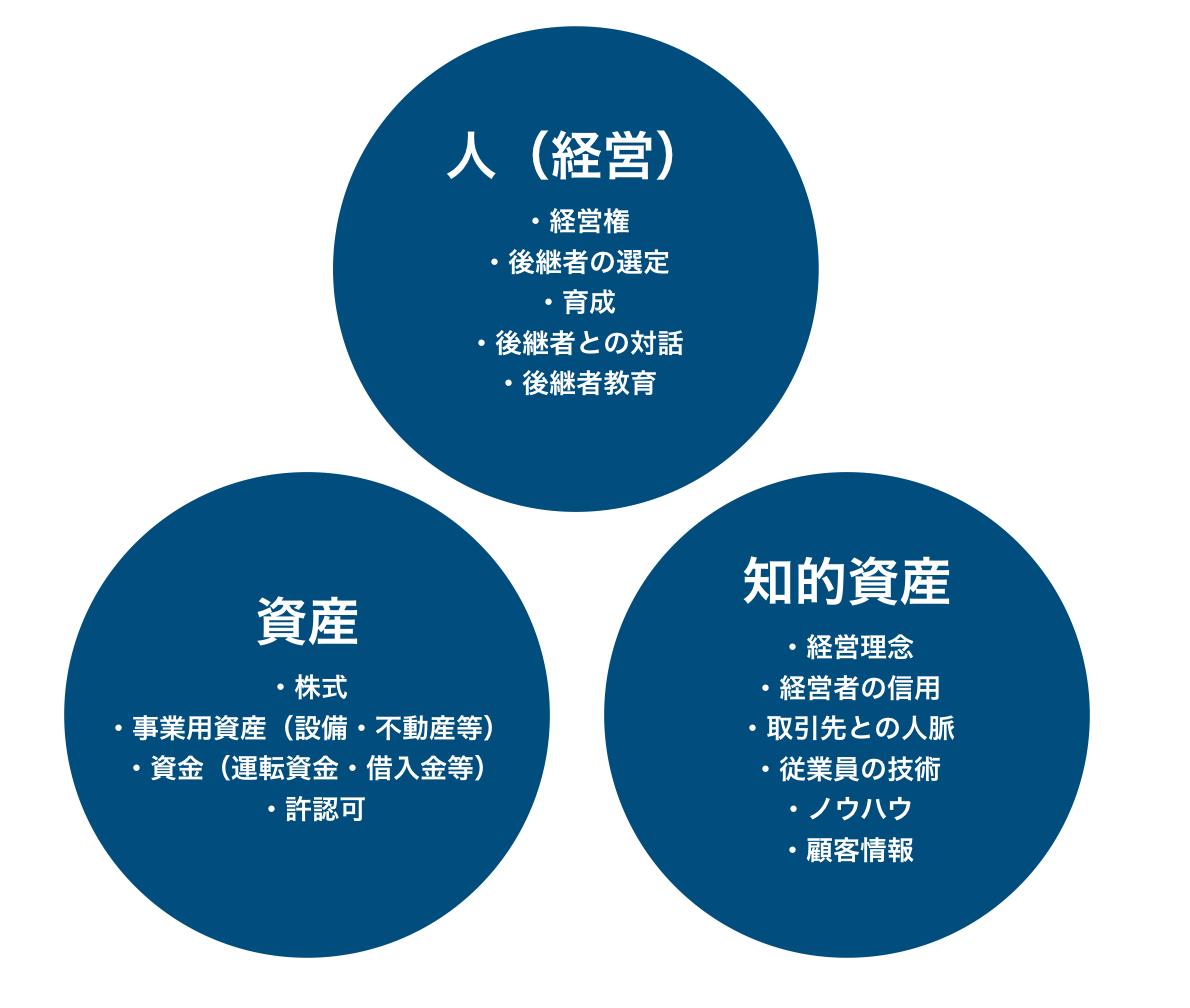 経営承継の構成要素