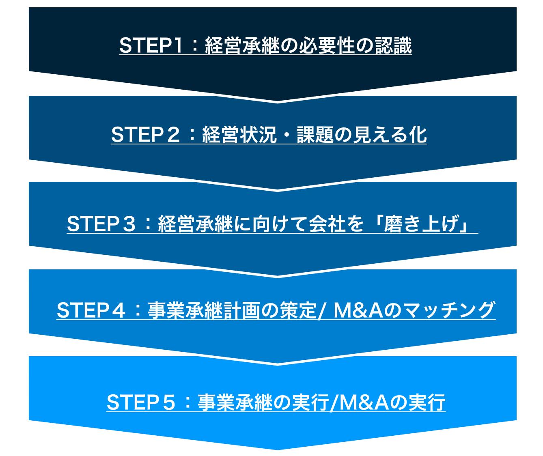 経営承継のステップ