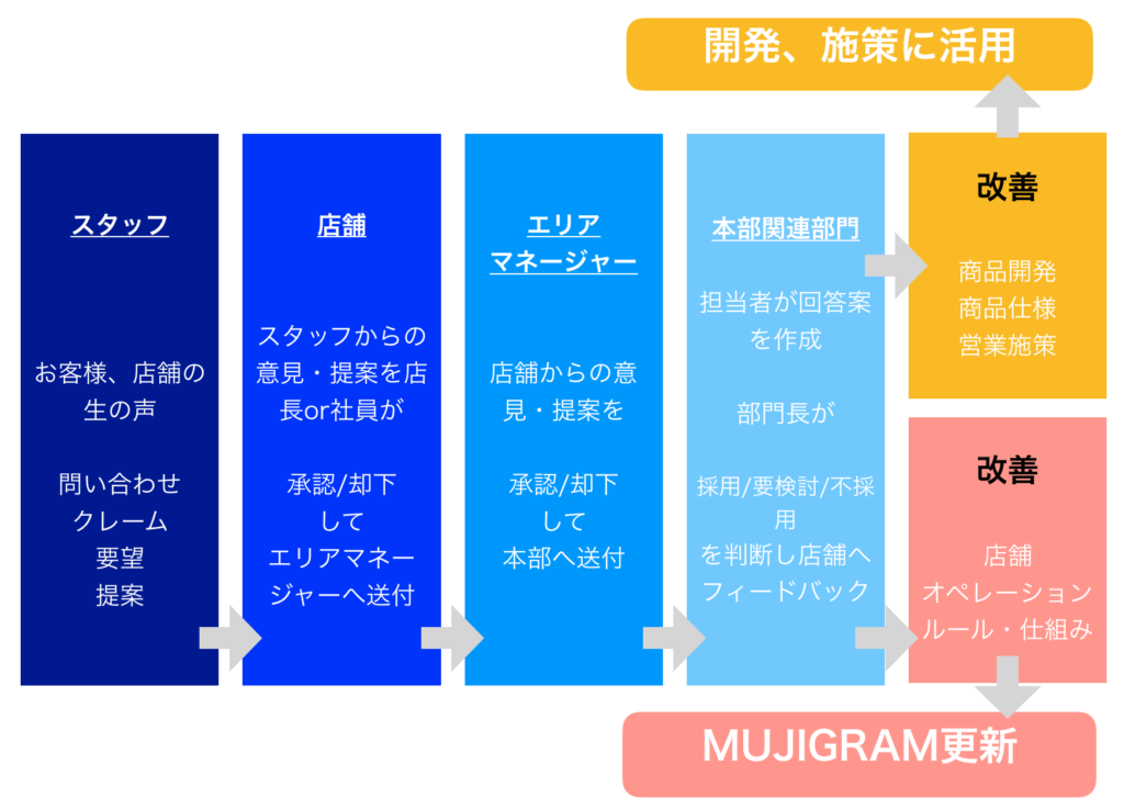 MUJIGRAMの更新フロー