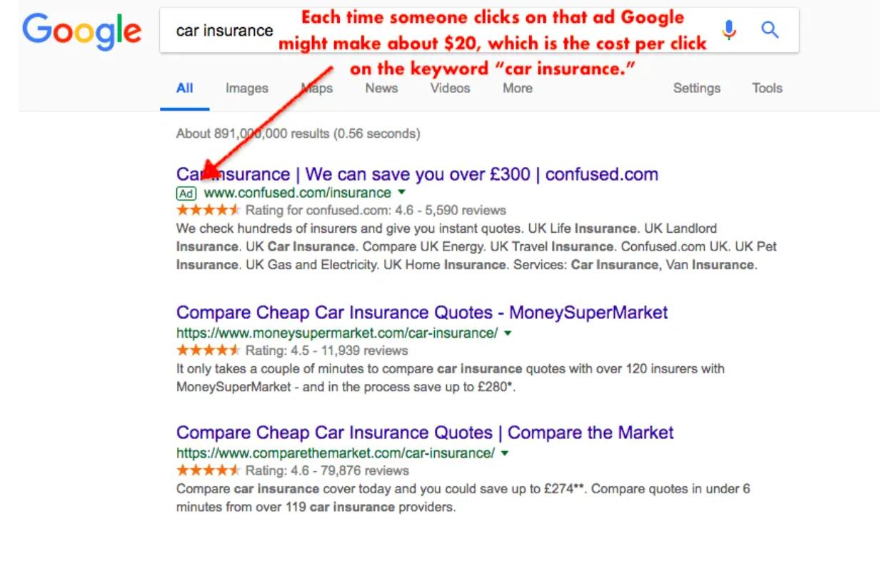 Google 広告 ビジネスモデル