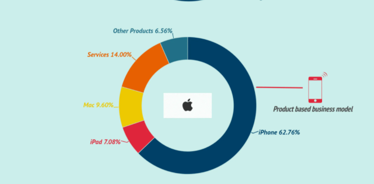 Appleのビジネスモデル