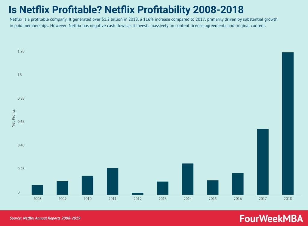 Netflix 収益性