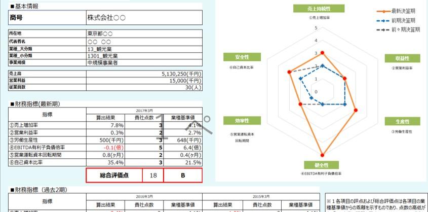事業性評価とは何か?融資を引き出すためのフレームワークや評価シートを解説。