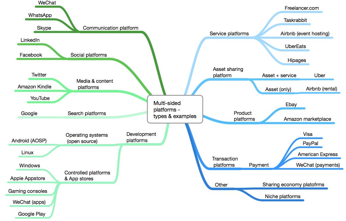 プラットフォームビジネスのタイプ