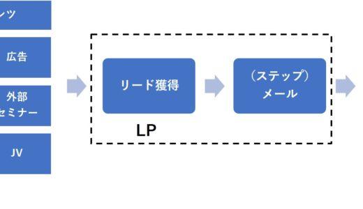 集客方法の仕組み化&自動化を完全解説