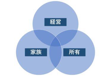 家族経営(一族/同族経営/ファミリービジネス)はなぜ大変なのか?スリーサークル(3円)モデルで解決する方法をご紹介。