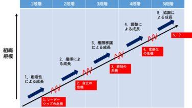 成長の壁(30人の壁、50人の壁、100人の壁)には予め対処できる。グレイナーの成長モデル。